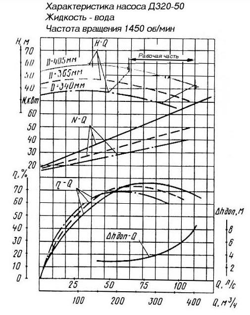 насос д 320 характеристики флизелиновые, акриловые, бамбуковые